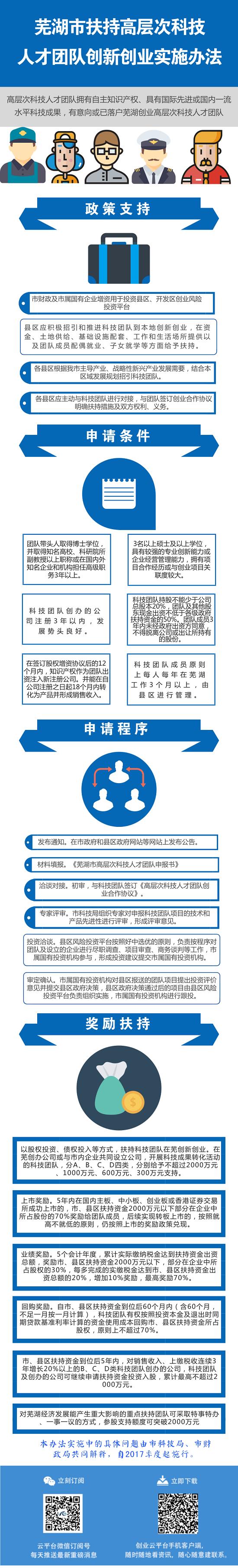 芜湖市扶持高层次科技人才团队创新创业实施办法.png