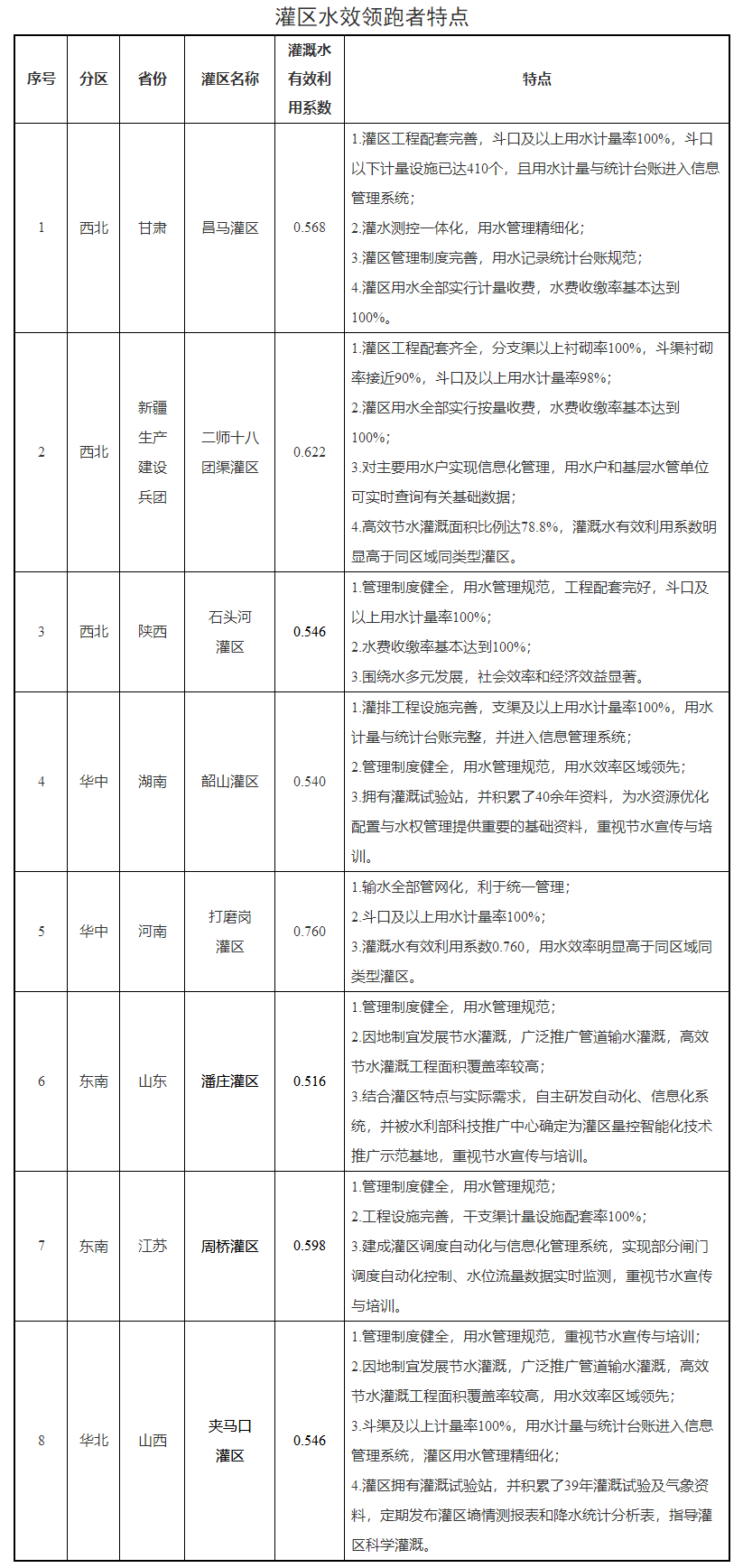 水利部 发展改革委关于公布灌区水效领跑者名单的公告.png