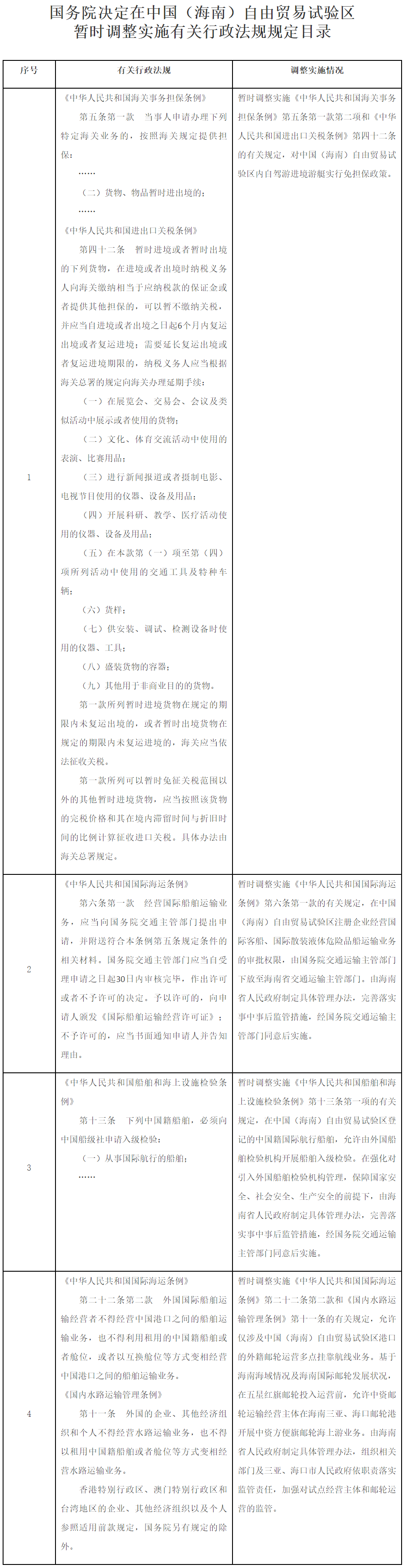 国务院关于在中国(海南)自由贸易试验区暂时调整实施有关行政法规规定的通知(国函〔2020〕88号)_.png