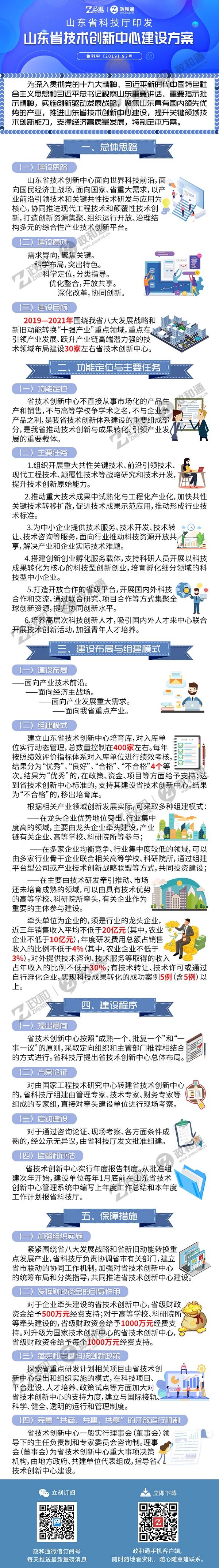 山東省科技廳印發《山東省技術創新中心建設方案》的通知.jpg