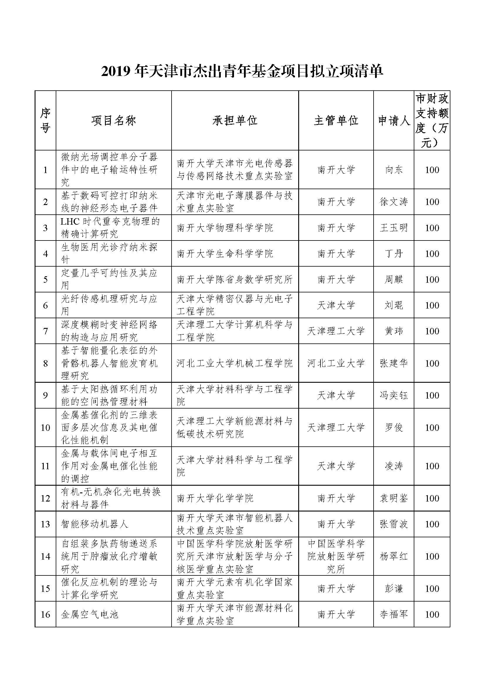 2019年天津市杰出青年基金项目拟立项清单_页面_1.jpg