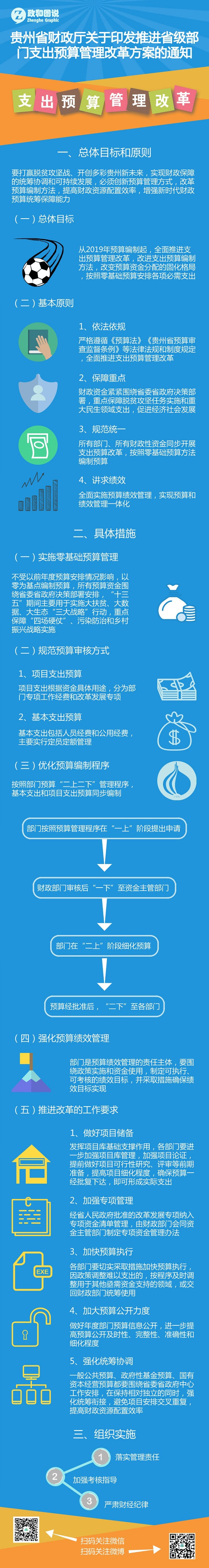 2018.8.22-贵州省财政厅关于印发推进省级部门支出预算管理改革方案的通知-侯维全.jpg