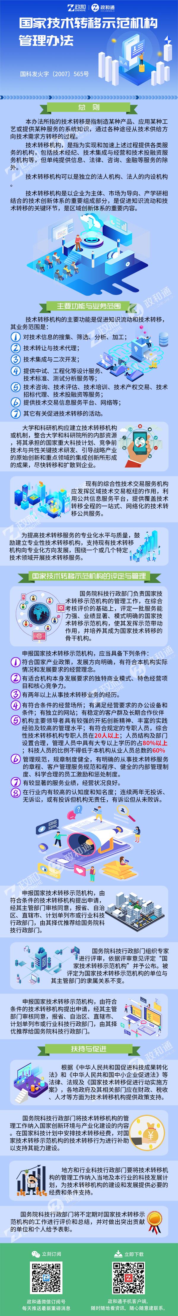 国家技术转移示范机构管理办法tushuo.jpg