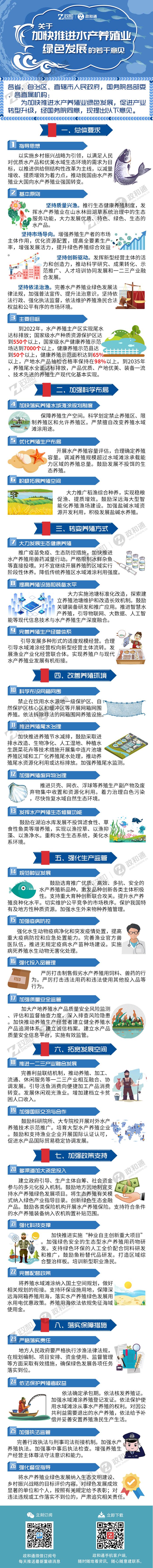 政和通 关于加快推进水产养殖业绿色发展的若干意见.jpg