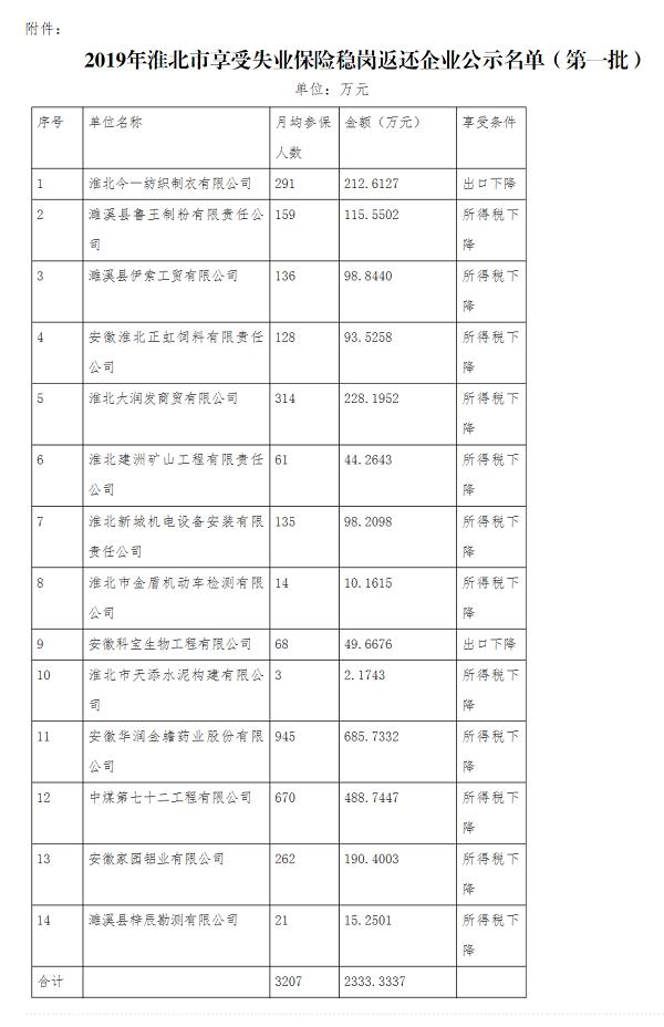 關于2019年淮北市享受失業保險穩崗返還企業的公示(第一批)_淮北人力資源和社會保障局.png