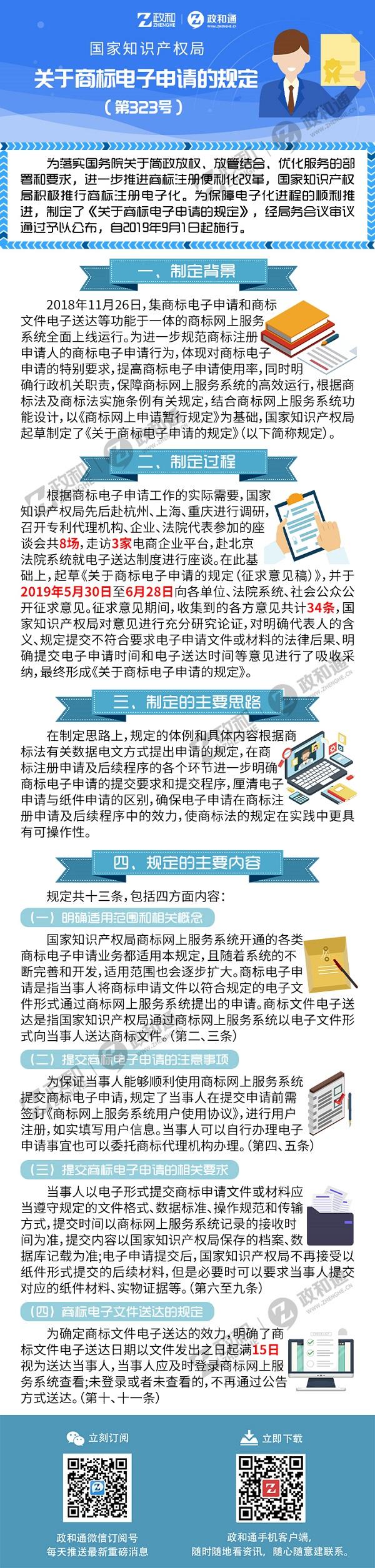 解读-国家知识产权局关于发布《关于商标电子申请的规定》的公告(第323号).jpg