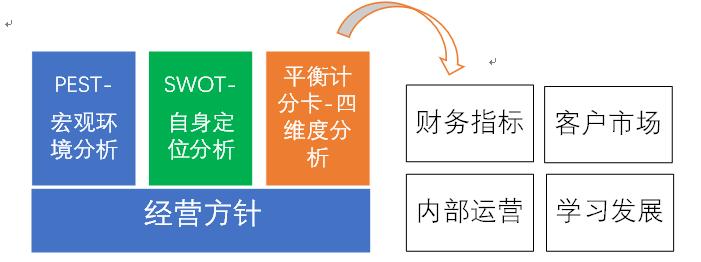 阿米巴经营系列之年度目标体系构建实操
