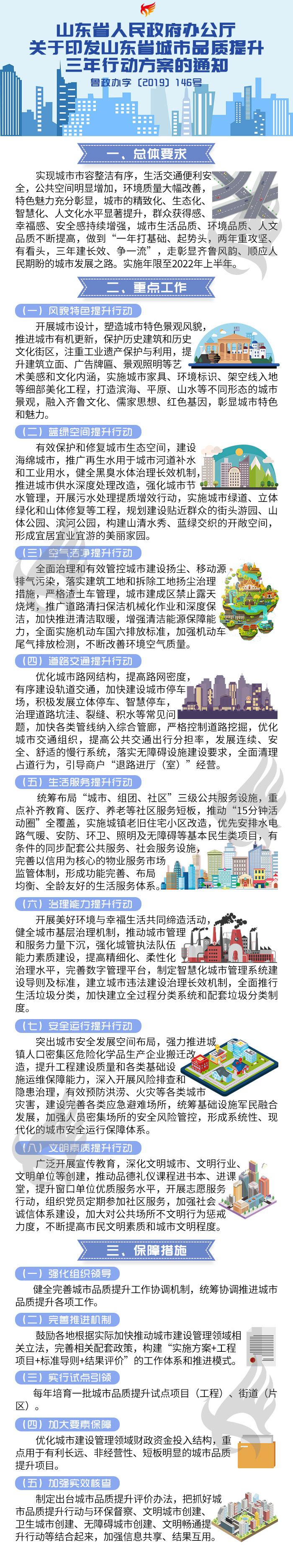 解读-山东省人民政府办公厅关于印发山东省城市品质提升三年行动方案的通知.jpg