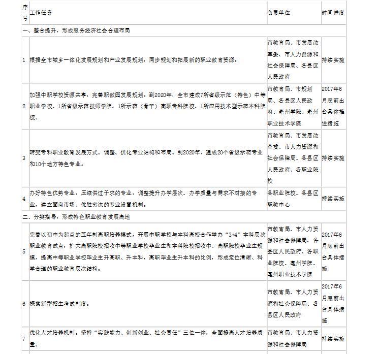 """亳州市""""十三五""""现代职业教育发展规划重点任务分工及进度安排表"""